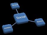 Social Triangle